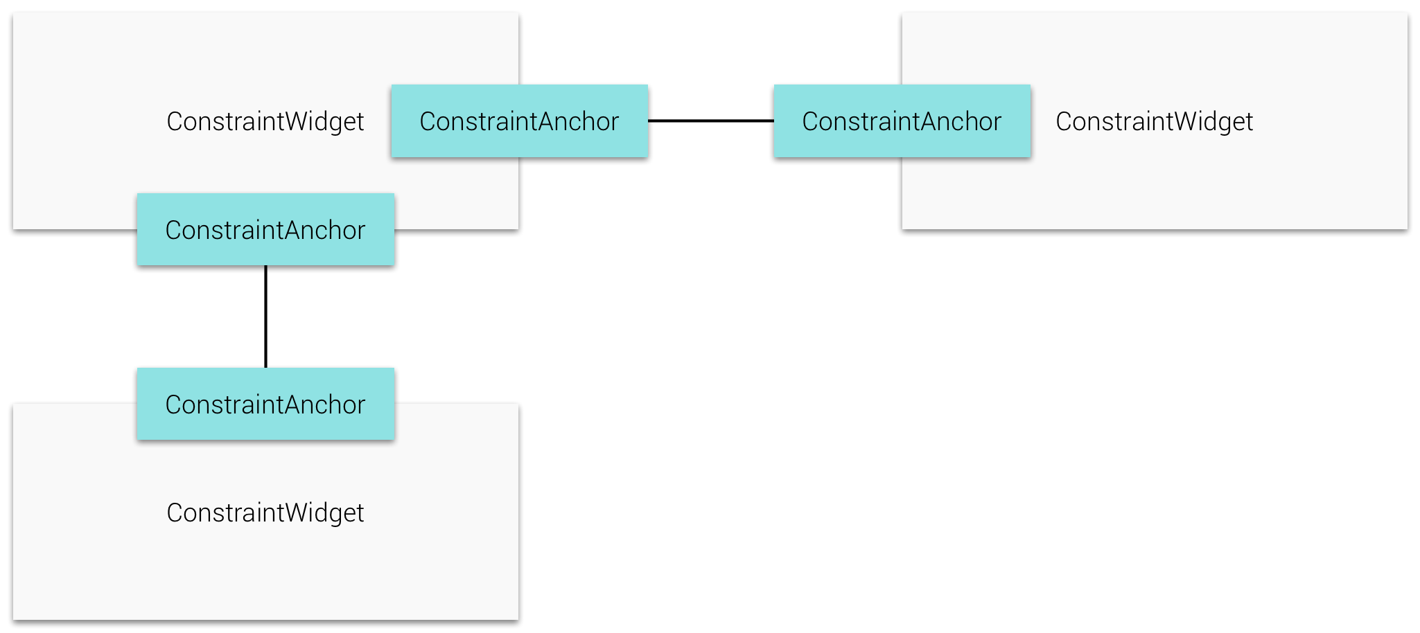 Anchor Connections
