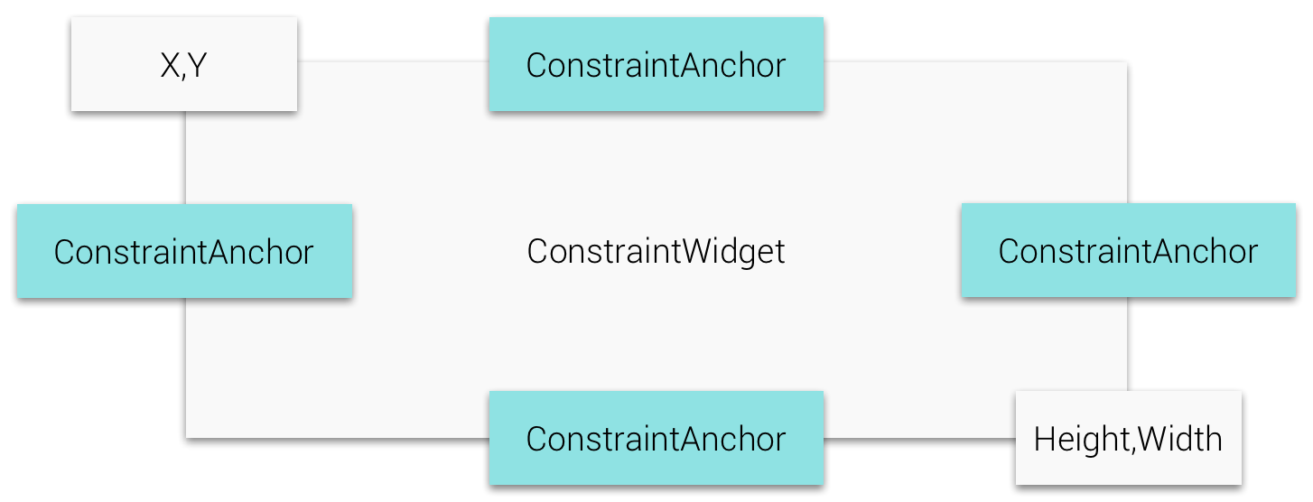 ConstraintWidget Anchors